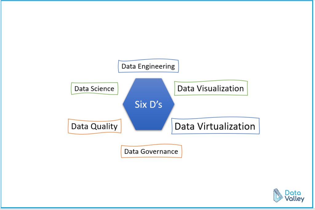Quick Reference to six D's of the data field