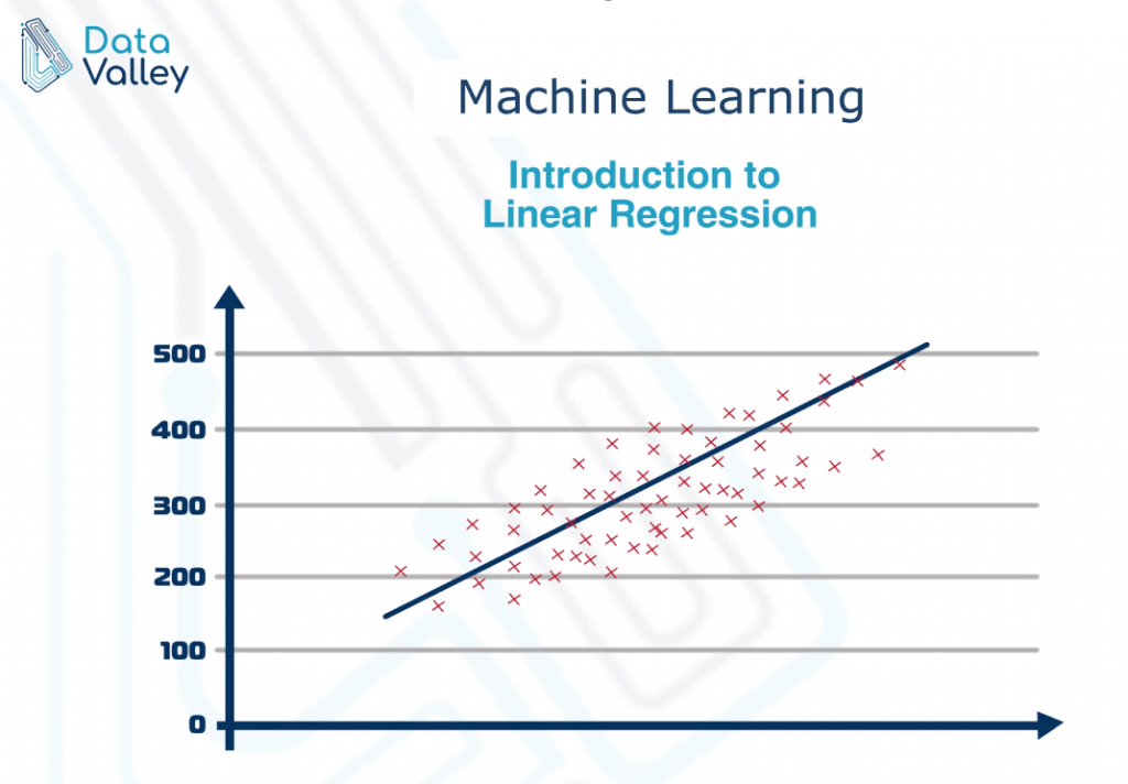 Linear Regression in Simple Words | Data Science
